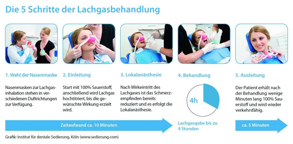 Lachgasbehandlung - Potsdam Oralchrirurgie